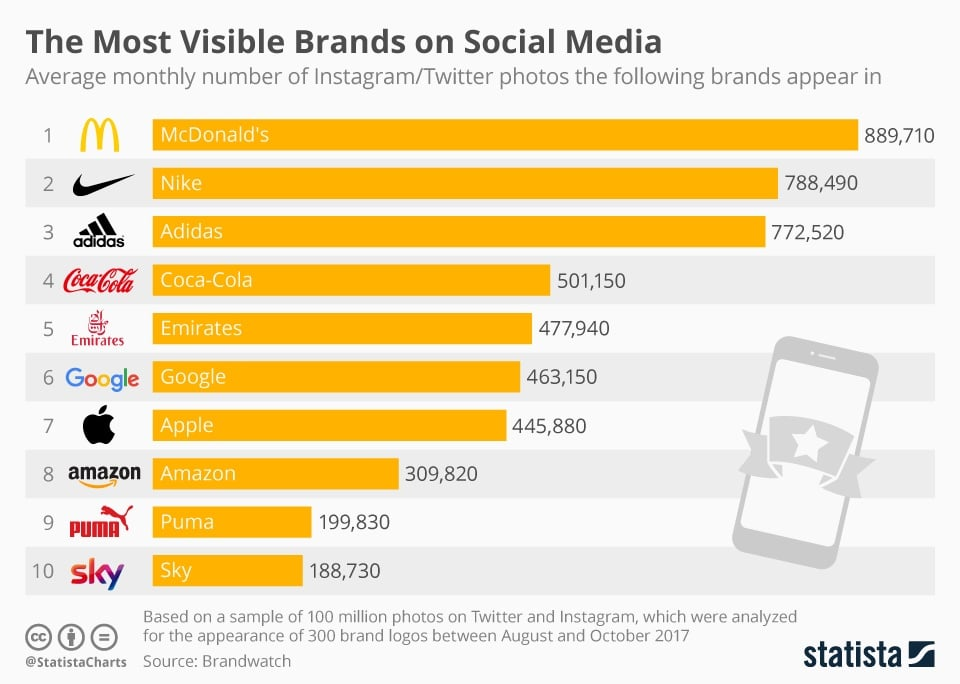 Brands with most photos